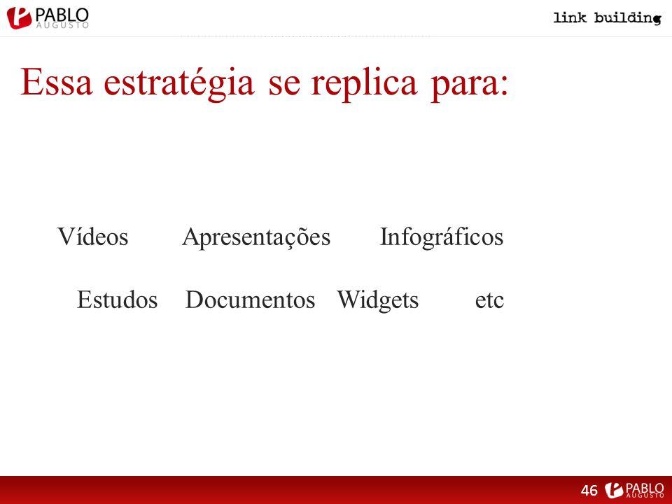Essa estratégia se replica para: Vídeos Apresentações Infográficos Estudos Documentos Widgets etc 46