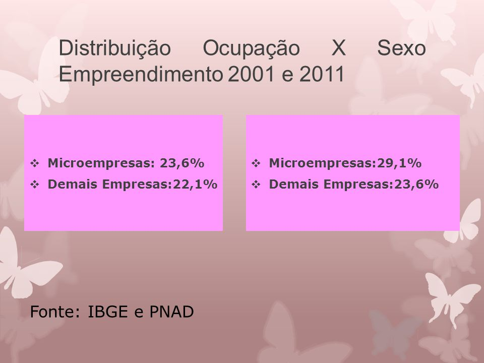Distribuição Ocupação X Sexo Empreendimento 2001 e 2011  Microempresas: 23,6%  Demais Empresas:22,1%  Microempresas:29,1%  Demais Empresas:23,6% F