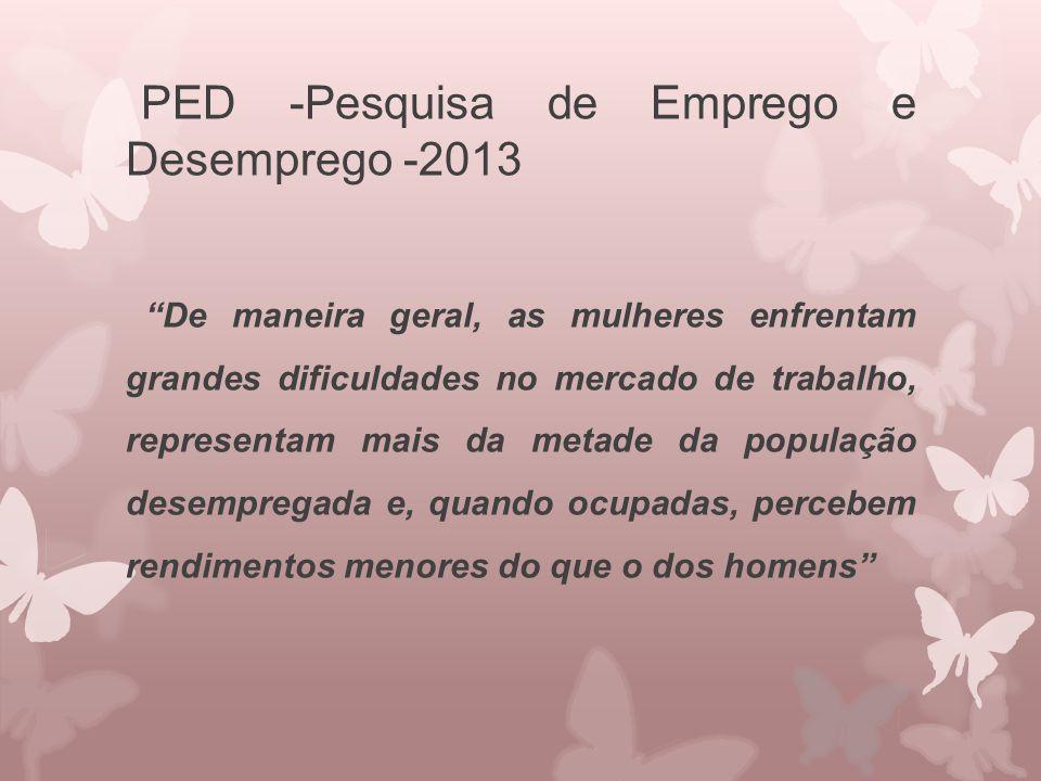 """PED -Pesquisa de Emprego e Desemprego -2013 """"De maneira geral, as mulheres enfrentam grandes dificuldades no mercado de trabalho, representam mais da"""