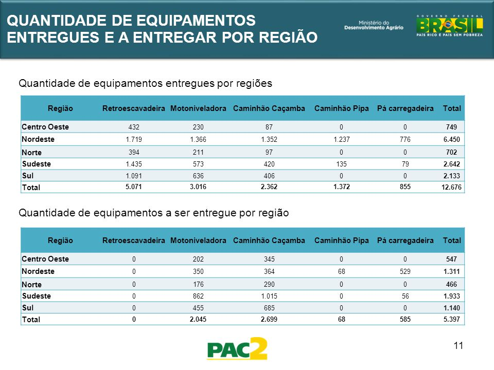 11 QUANTIDADE DE EQUIPAMENTOS ENTREGUES E A ENTREGAR POR REGIÃO Quantidade de equipamentos a ser entregue por região Quantidade de equipamentos entreg