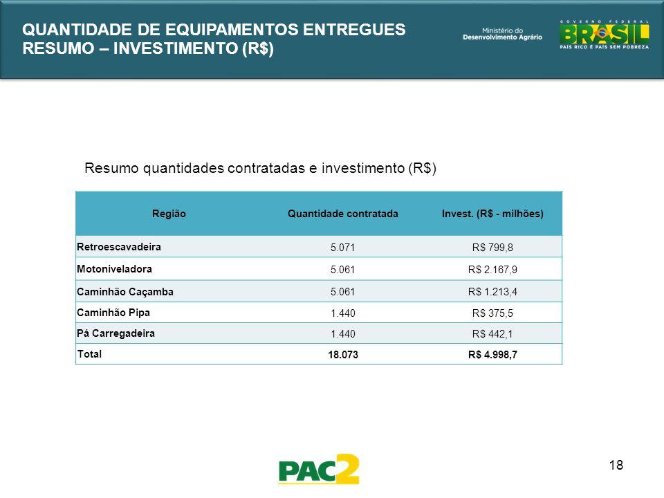 18 QUANTIDADE DE EQUIPAMENTOS ENTREGUES RESUMO – INVESTIMENTO (R$) RegiãoQuantidade contratadaInvest. (R$ - milhões) Retroescavadeira 5.071R$ 799,8 Mo