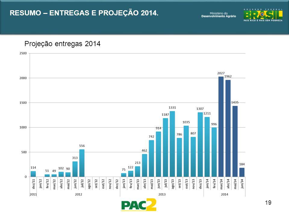 19 Projeção entregas 2014 RESUMO – ENTREGAS E PROJEÇÃO 2014.