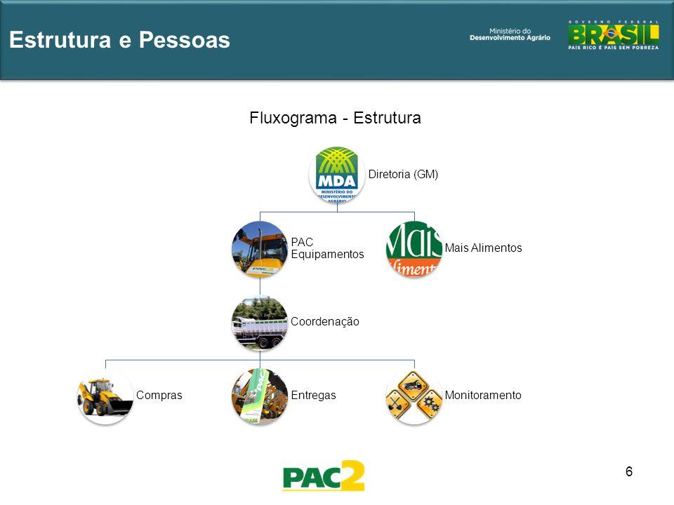 6 Estrutura e Pessoas Diretoria (GM) PAC Equipamentos Coordenação ComprasEntregasMonitoramento Mais Alimentos Fluxograma - Estrutura