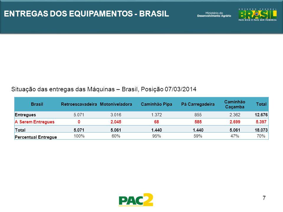 7 ENTREGAS DOS EQUIPAMENTOS - BRASIL Situação das entregas das Máquinas – Brasil, Posição 07/03/2014 BrasilRetroescavadeiraMotoniveladoraCaminhão Pipa