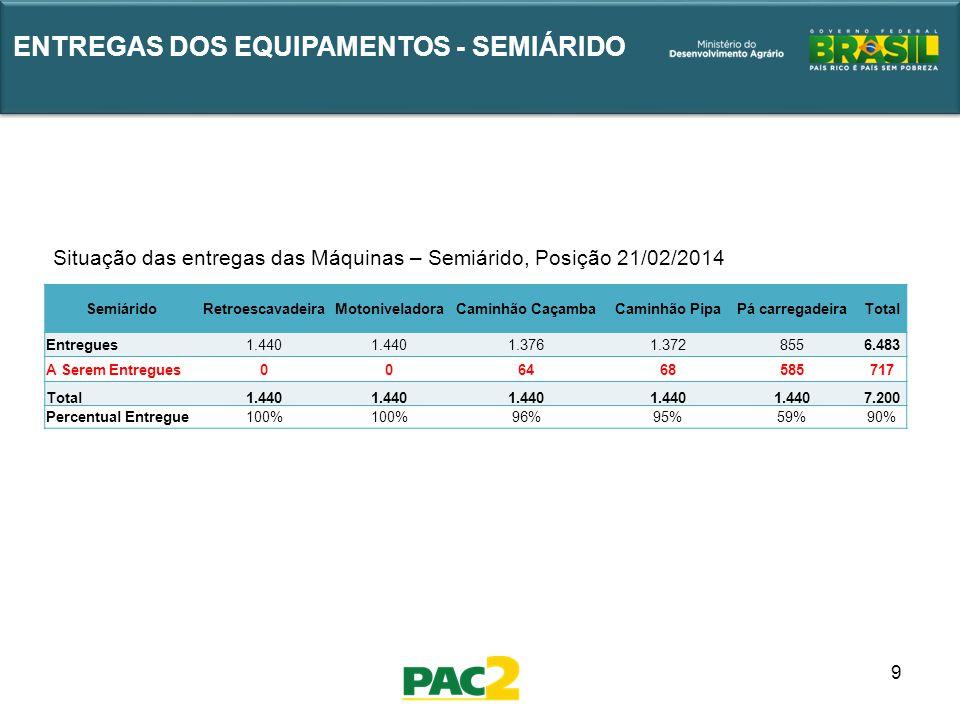 9 ENTREGAS DOS EQUIPAMENTOS - SEMIÁRIDO Situação das entregas das Máquinas – Semiárido, Posição 21/02/2014 SemiáridoRetroescavadeiraMotoniveladoraCami