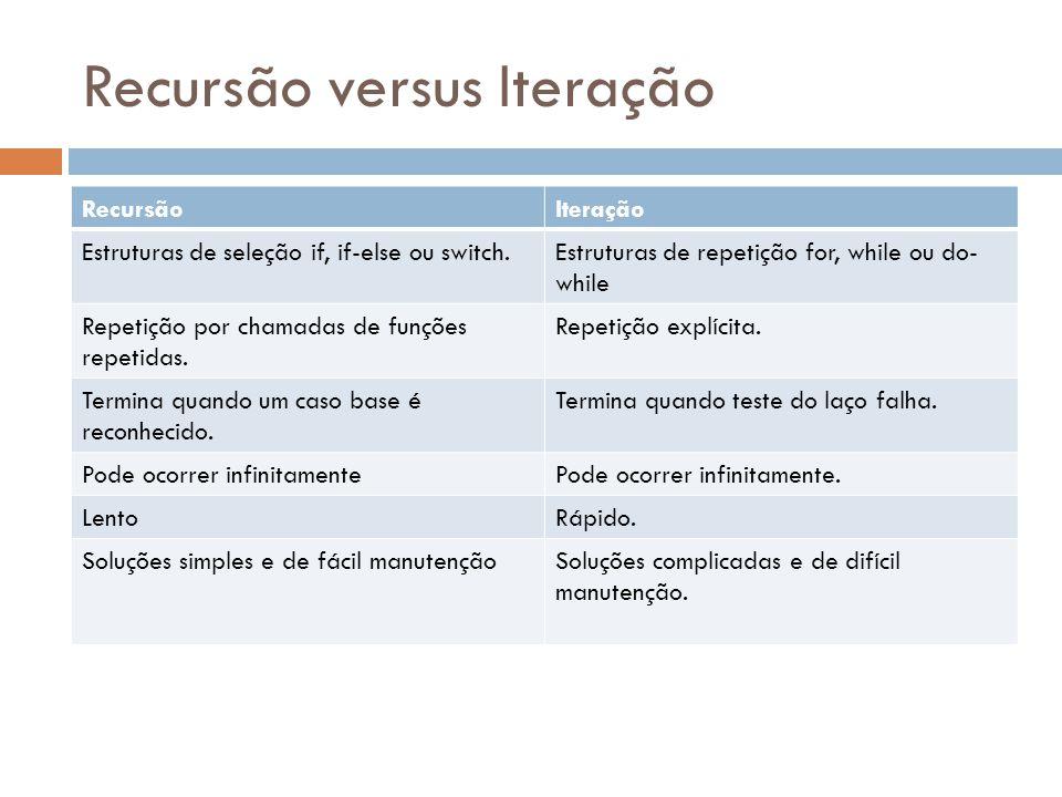 Recursão versus Iteração RecursãoIteração Estruturas de seleção if, if-else ou switch.Estruturas de repetição for, while ou do- while Repetição por ch