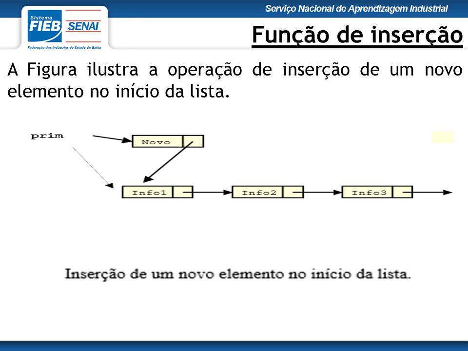 Função de inserção A Figura ilustra a operação de inserção de um novo elemento no início da lista.