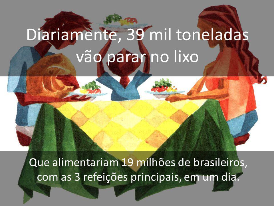 Diariamente, 39 mil toneladas vão parar no lixo Que alimentariam 19 milhões de brasileiros, com as 3 refeições principais, em um dia.