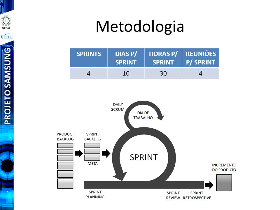PROJETO SAMSUNG Metodologia SPRINTSDIAS P/ SPRINT HORAS P/ SPRINT REUNIÕES P/ SPRINT 410304