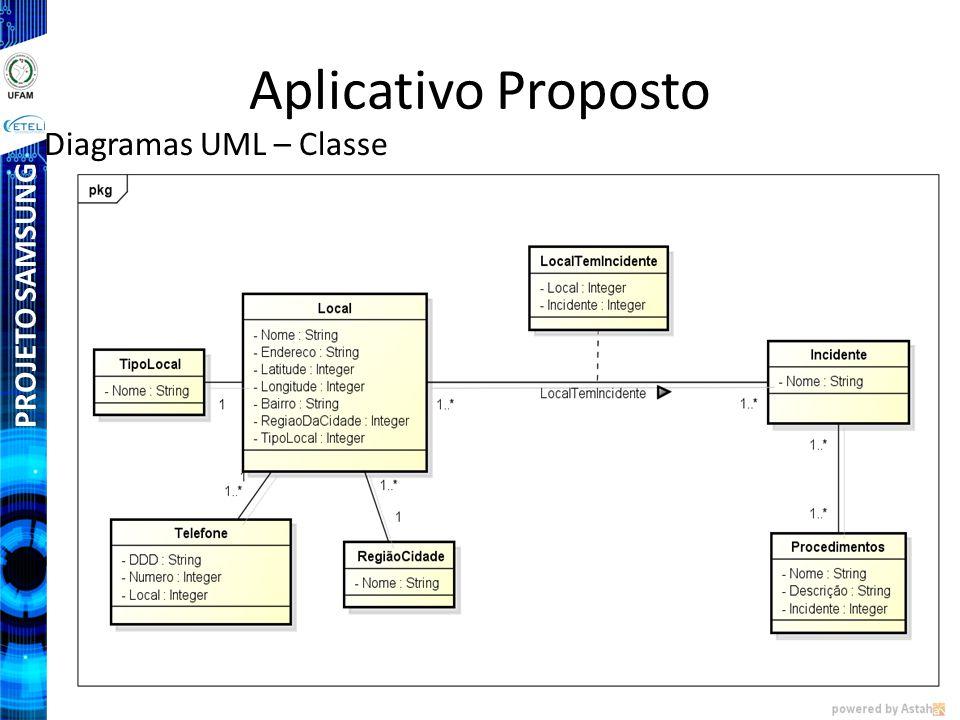 PROJETO SAMSUNG Aplicativo Proposto Diagramas UML – Classe