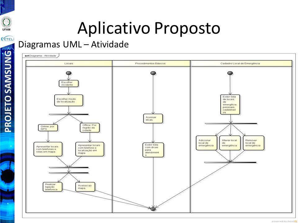 PROJETO SAMSUNG Aplicativo Proposto Diagramas UML – Atividade
