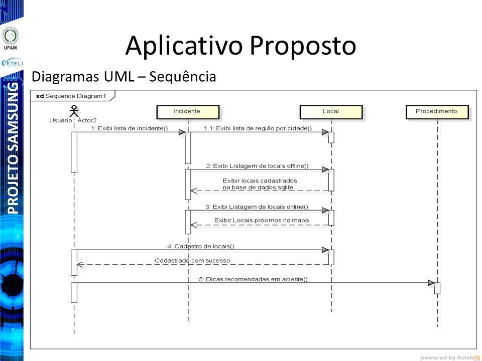 PROJETO SAMSUNG Aplicativo Proposto Diagramas UML – Sequência