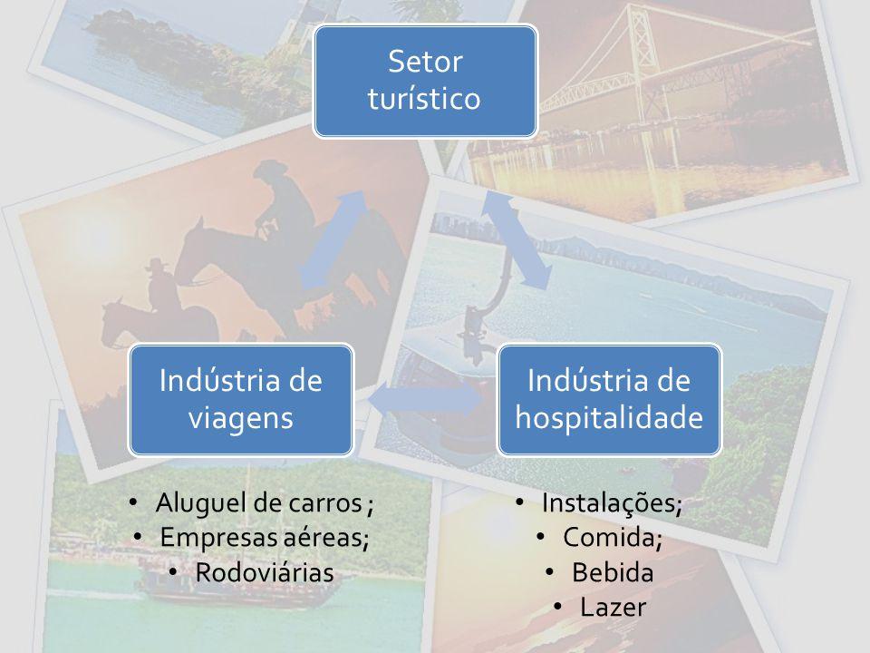 Setor turístico Indústria de hospitalidade Indústria de viagens Aluguel de carros ; Empresas aéreas; Rodoviárias Instalações; Comida; Bebida Lazer
