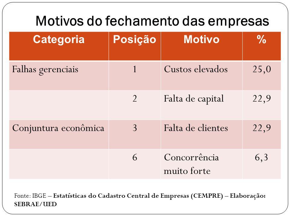 Motivos do fechamento das empresas CategoriaPosiçãoMotivo% Falhas gerenciais1Custos elevados25,0 2Falta de capital22,9 Conjuntura econômica3Falta de c