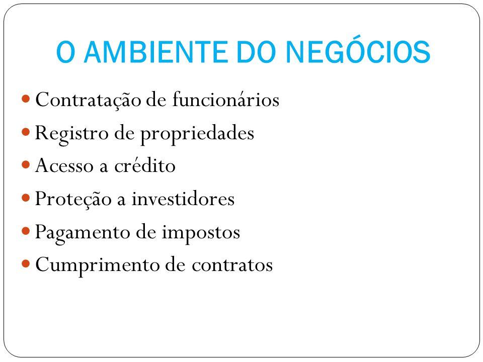 O AMBIENTE DO NEGÓCIOS Contratação de funcionários Registro de propriedades Acesso a crédito Proteção a investidores Pagamento de impostos Cumprimento