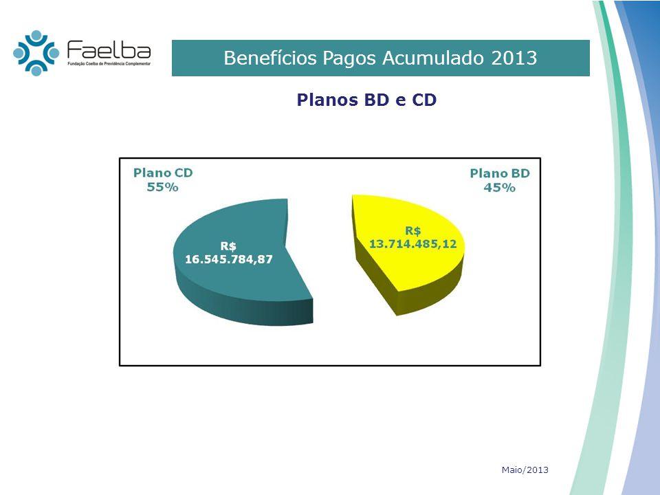0 Benefícios Pagos Acumulado 2013 Planos BD e CD R$ 13.714.485,12