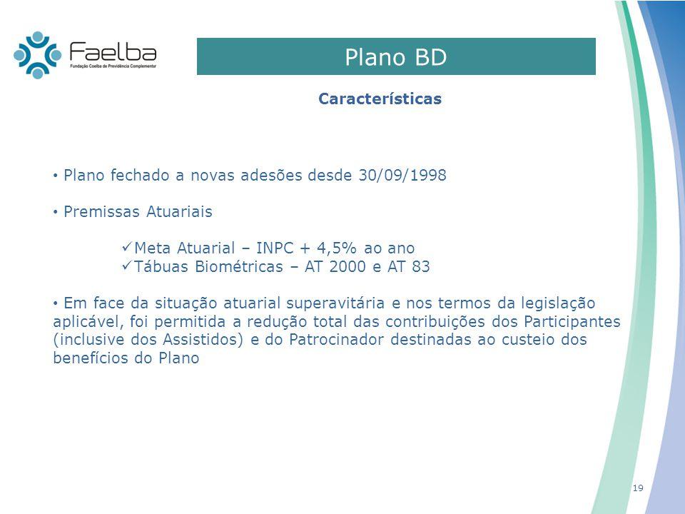 19 Plano fechado a novas adesões desde 30/09/1998 Premissas Atuariais Meta Atuarial – INPC + 4,5% ao ano Tábuas Biométricas – AT 2000 e AT 83 Em face