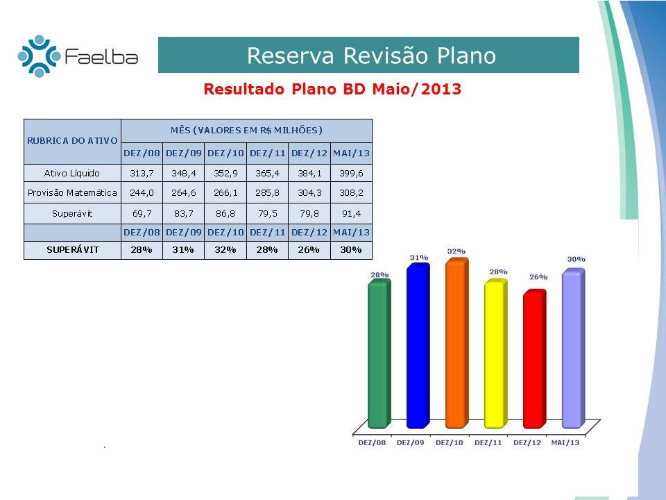 Reserva Revisão Plano Resultado Plano BD Maio/2013