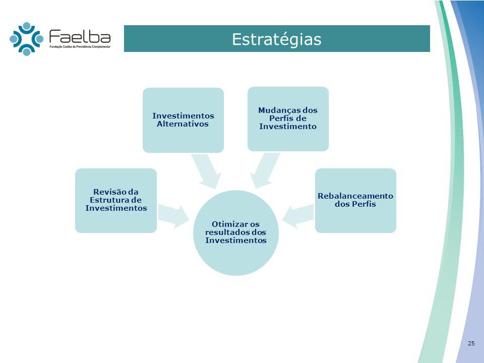 Estratégias 0 25 Otimizar os resultados dos Investimentos Revisão da Estrutura de Investimentos Investimentos Alternativos Mudanças dos Perfis de Inve