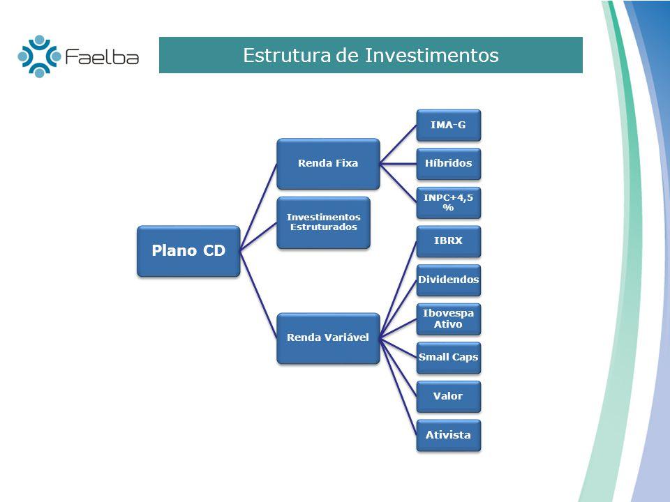 Estrutura de Investimentos Plano CD Renda Fixa IMA-GHíbridos INPC+4,5 % Investimentos Estruturados Renda Variável IBRX Dividendos Ibovespa Ativo Small