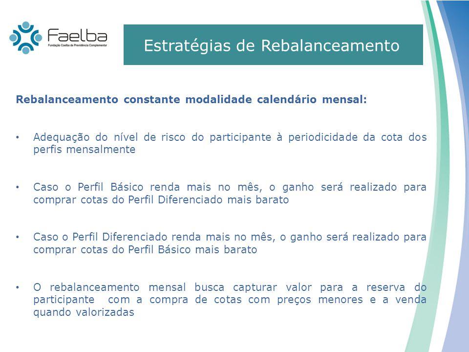 Mudanças promovidas pelo Conselho Deliberativo 0 Rebalanceamento constante modalidade calendário mensal: Adequação do nível de risco do participante à