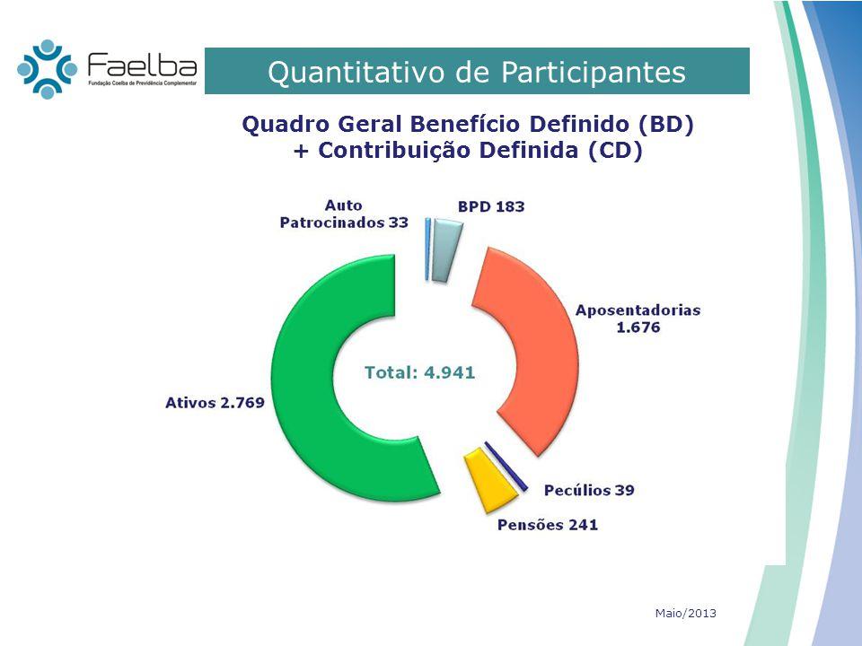 Quantitativo de Participantes 0 Quadro Geral Benefício Definido (BD) + Contribuição Definida (CD) Maio/2013