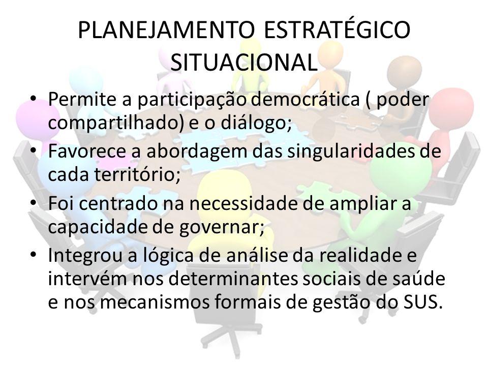 PLANEJAMENTO ESTRATÉGICO SITUACIONAL Permite a participação democrática ( poder compartilhado) e o diálogo; Favorece a abordagem das singularidades de