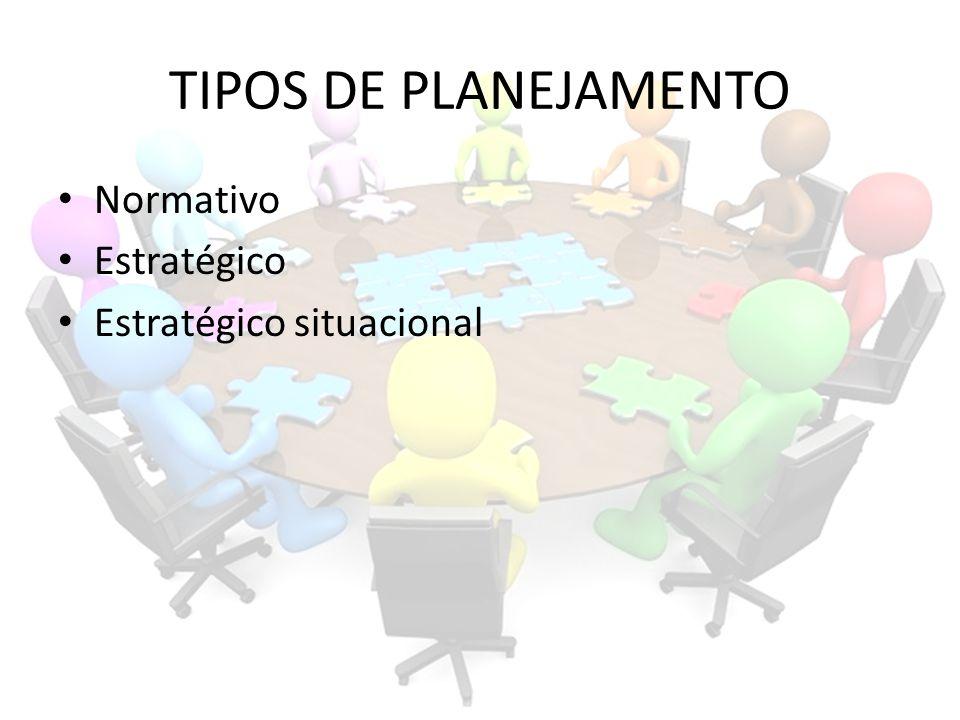 TIPOS DE PLANEJAMENTO Normativo Estratégico Estratégico situacional