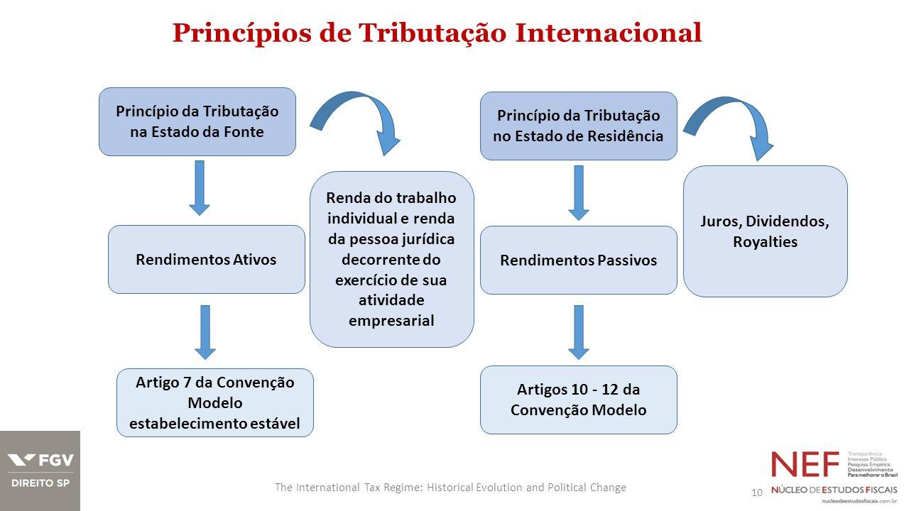 Princípios de Tributação Internacional 10 The International Tax Regime: Historical Evolution and Political Change Princípio da Tributação na Estado da