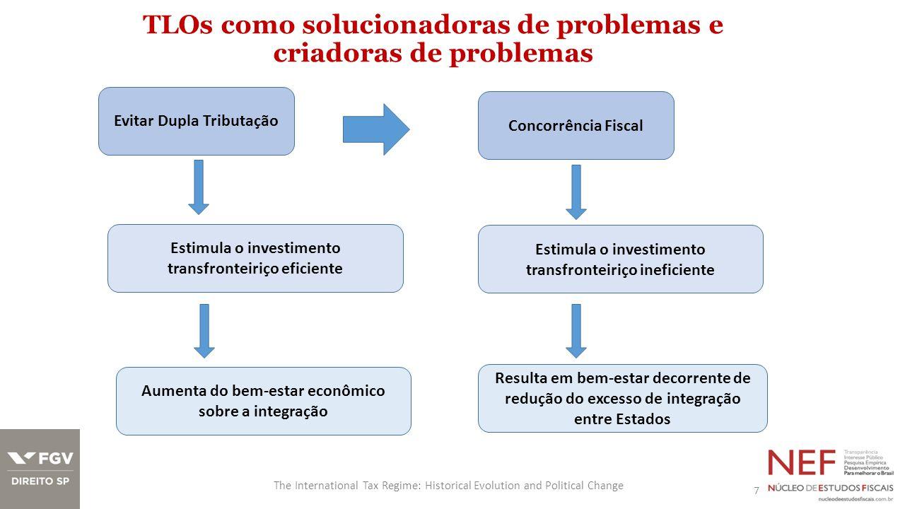 TLOs como solucionadoras de problemas e criadoras de problemas 7 The International Tax Regime: Historical Evolution and Political Change Evitar Dupla