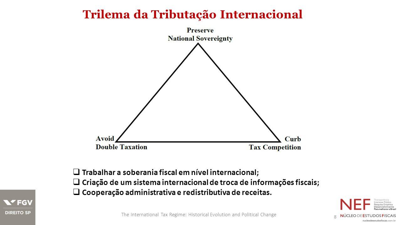 Trilema da Tributação Internacional 8 The International Tax Regime: Historical Evolution and Political Change  Trabalhar a soberania fiscal em nível