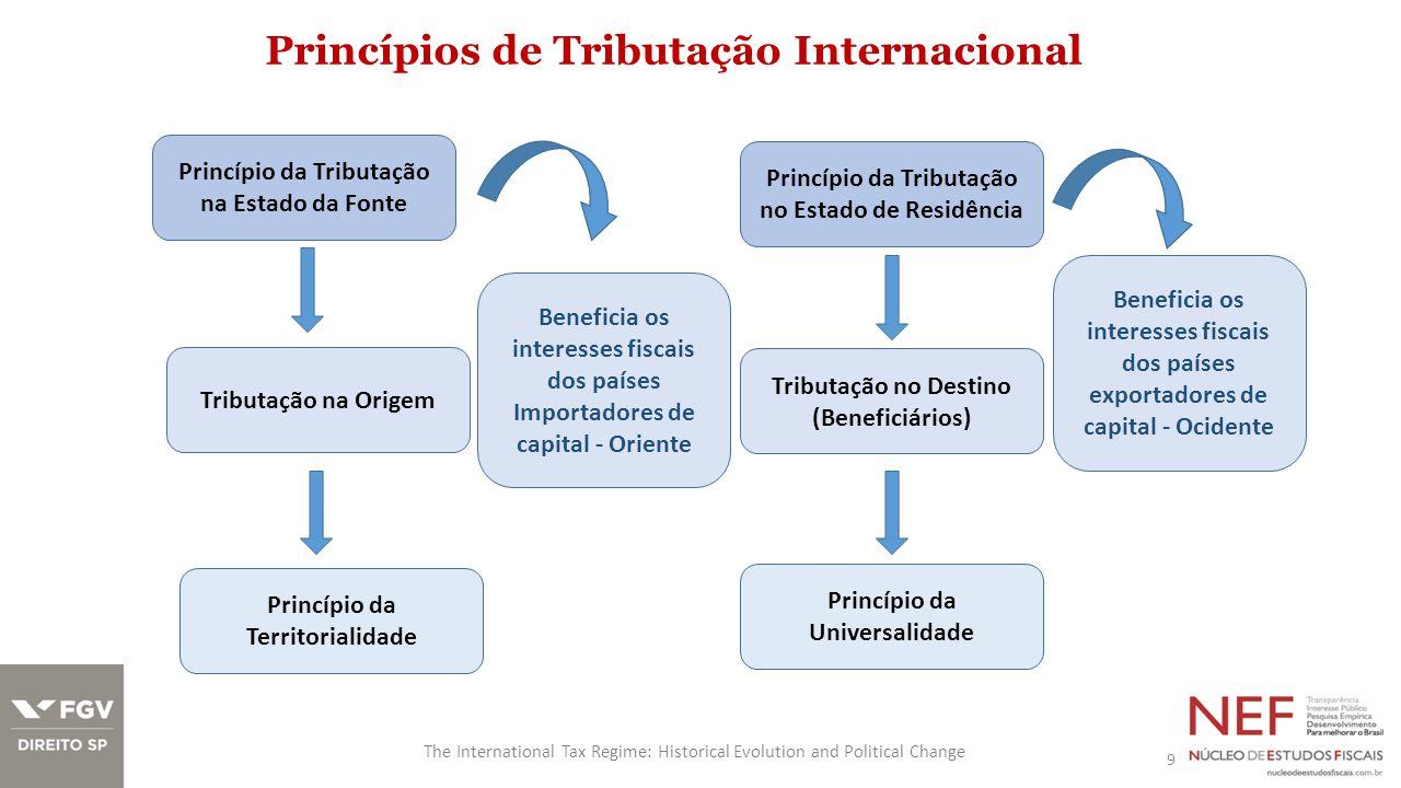 Princípios de Tributação Internacional 9 The International Tax Regime: Historical Evolution and Political Change Princípio da Tributação na Estado da