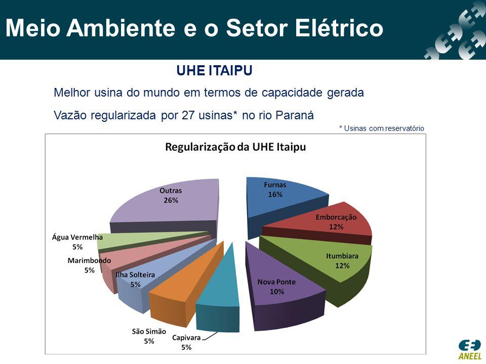 Meio Ambiente e o Setor Elétrico UHE BELO MONTE Plano de Desenvolvimento Regional Sustentável do Xingu: R$ 500 milhões Geração de 20 mil empregos diretos e 40 mil indiretos R$ 215 milhões/ano em Compensação Financeira R$ 85 milhões para o estado e R$ 85 milhões para os municípios UHE TRÊS IRMÃOS – UHE ILHA SOLTEIRA Viabilização da Hidrovia Paraná-Tietê Transporte de aproximadamente 2 mil toneladas de grãos por ano