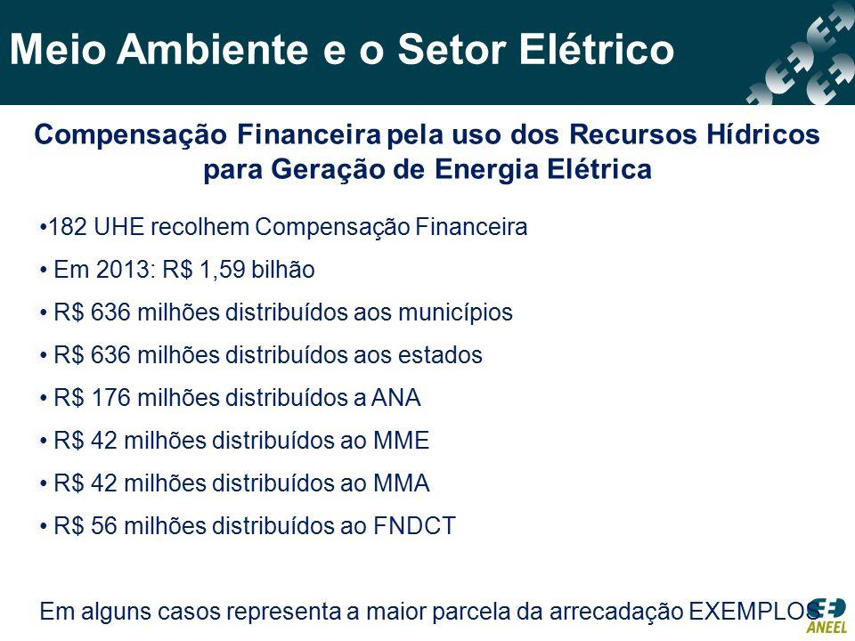 Meio Ambiente e o Setor Elétrico 182 UHE recolhem Compensação Financeira Em 2013: R$ 1,59 bilhão R$ 636 milhões distribuídos aos municípios R$ 636 mil