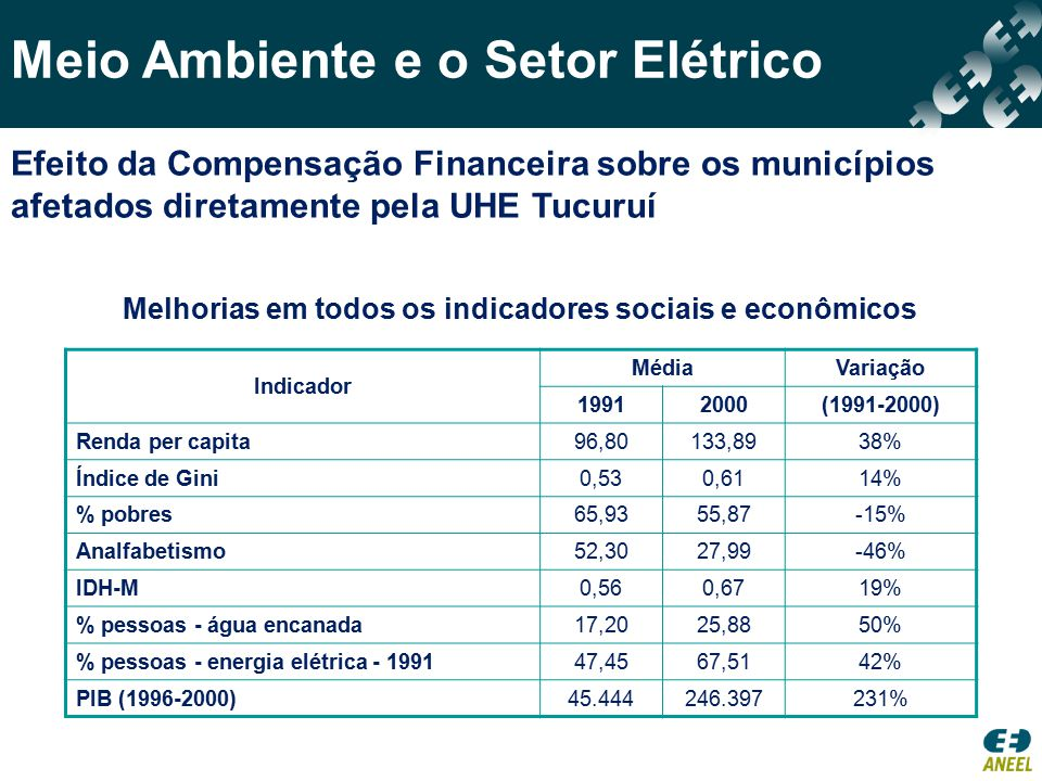 Meio Ambiente e o Setor Elétrico IDH-M Média da Região16,54% Média dos Municípios da UHE Tucuruí 19,42% Renda per capita Média da Região21,93% Média dos Municípios da UHE Tucuruí 40,24% Redução da pobreza Média da Região1,49% Média dos Municípios da UHE Tucuruí 15,53% Acesso à água encanada Média da Região87,87% Média dos Municípios da UHE Tucuruí 157,66%  A média de crescimento superior à média da região.