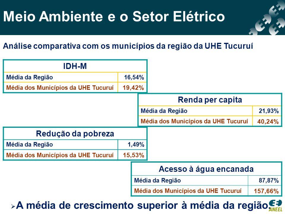 Meio Ambiente e o Setor Elétrico IDH-M Média da Região16,54% Média dos Municípios da UHE Tucuruí 19,42% Renda per capita Média da Região21,93% Média d