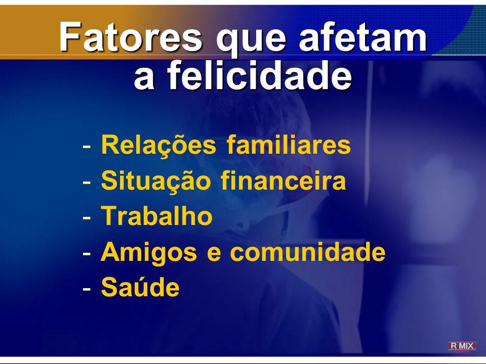 Fatores que afetam a felicidade -Relações familiares -Situação financeira -Trabalho -Amigos e comunidade -Saúde