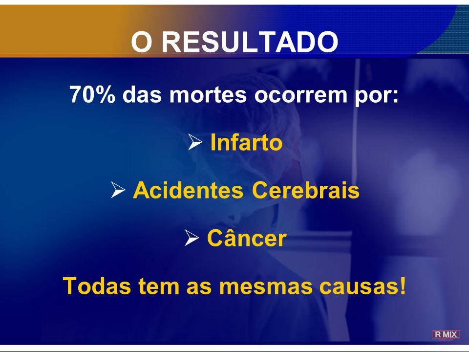 O RESULTADO 70% das mortes ocorrem por:  Infarto  Acidentes Cerebrais  Câncer Todas tem as mesmas causas!