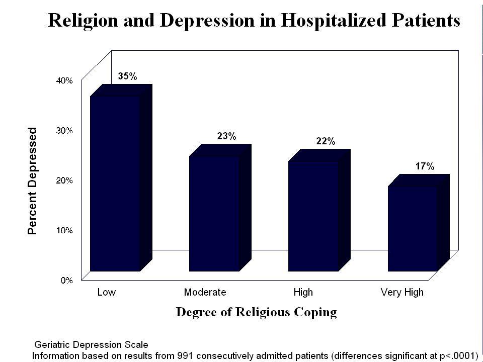 Internat J Psychiat Med 1997;27:233-50. Interleucina-6 X serviços religiosos (1675 pessoas > 65a)