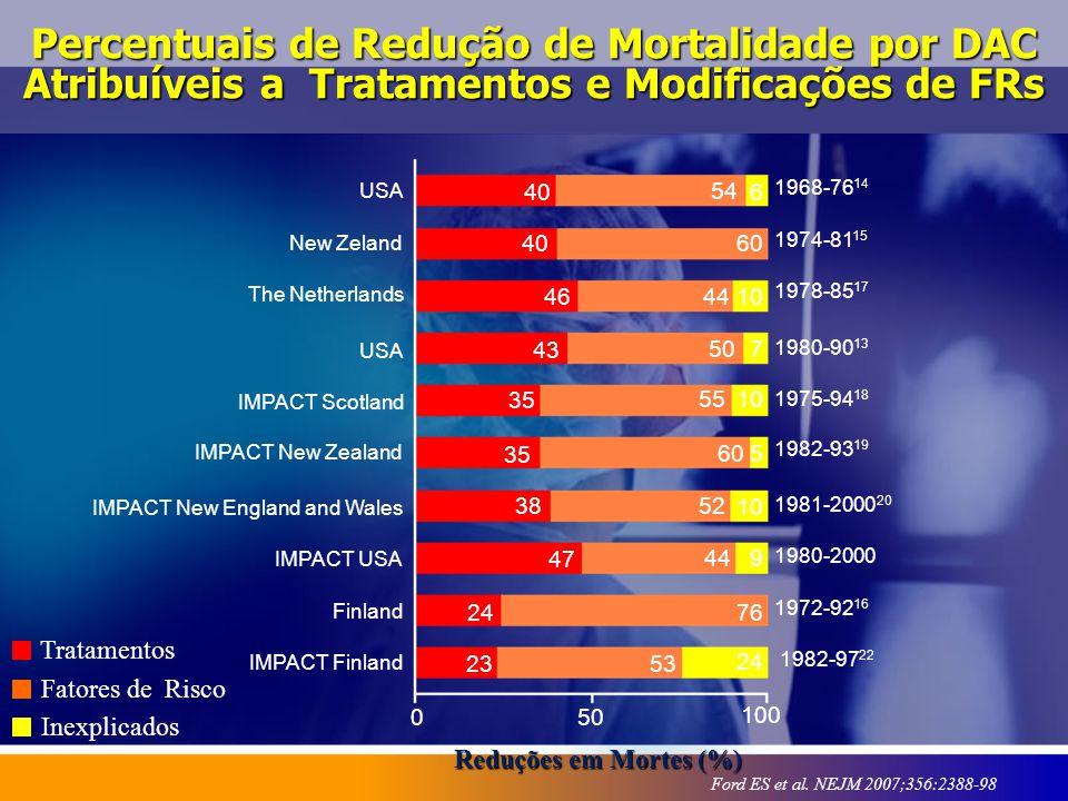 Reduções em Mortes (%) USA New Zeland The Netherlands USA IMPACT Scotland 0 Percentuais de Redução de Mortalidade por DAC Atribuíveis a Tratamentos e
