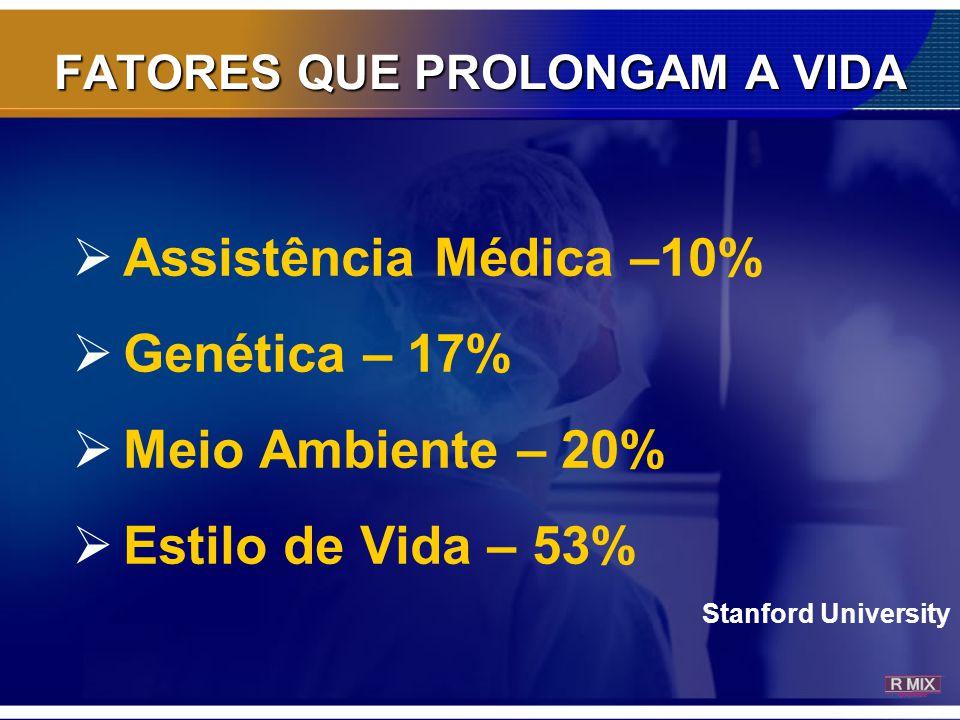 FATORES QUE PROLONGAM A VIDA  A Assistência Médica –10%  Genética – 17%  Meio Ambiente – 20%  Estilo de Vida – 53% Stanford University