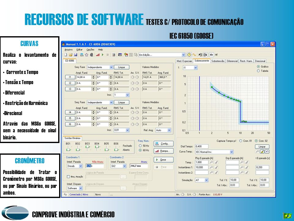 CONPROVE INDÚSTRIA E COMÉRCIO RECURSOS DE SOFTWARE TESTES C/ PROTOCOLO DE COMUNICAÇÂO IEC 61850 (GOOSE) CURVAS Realiza o levantamento de curvas: Corre