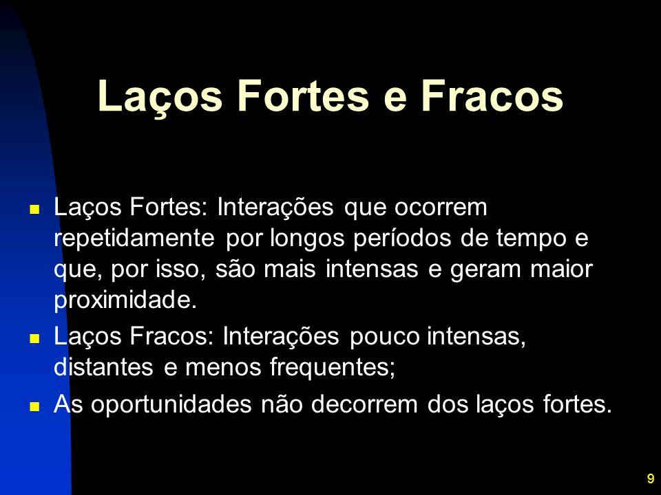 9 Laços Fortes e Fracos Laços Fortes: Interações que ocorrem repetidamente por longos períodos de tempo e que, por isso, são mais intensas e geram mai
