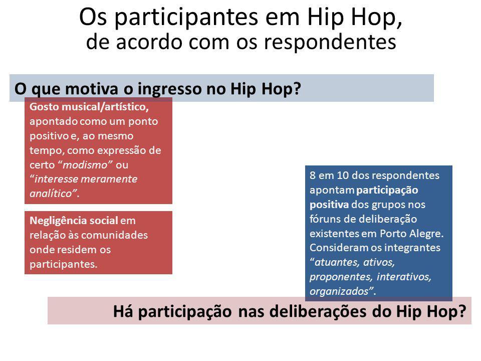 Os participantes em Hip Hop, de acordo com os respondentes Gosto musical/artístico, apontado como um ponto positivo e, ao mesmo tempo, como expressão de certo modismo ou interesse meramente analítico .