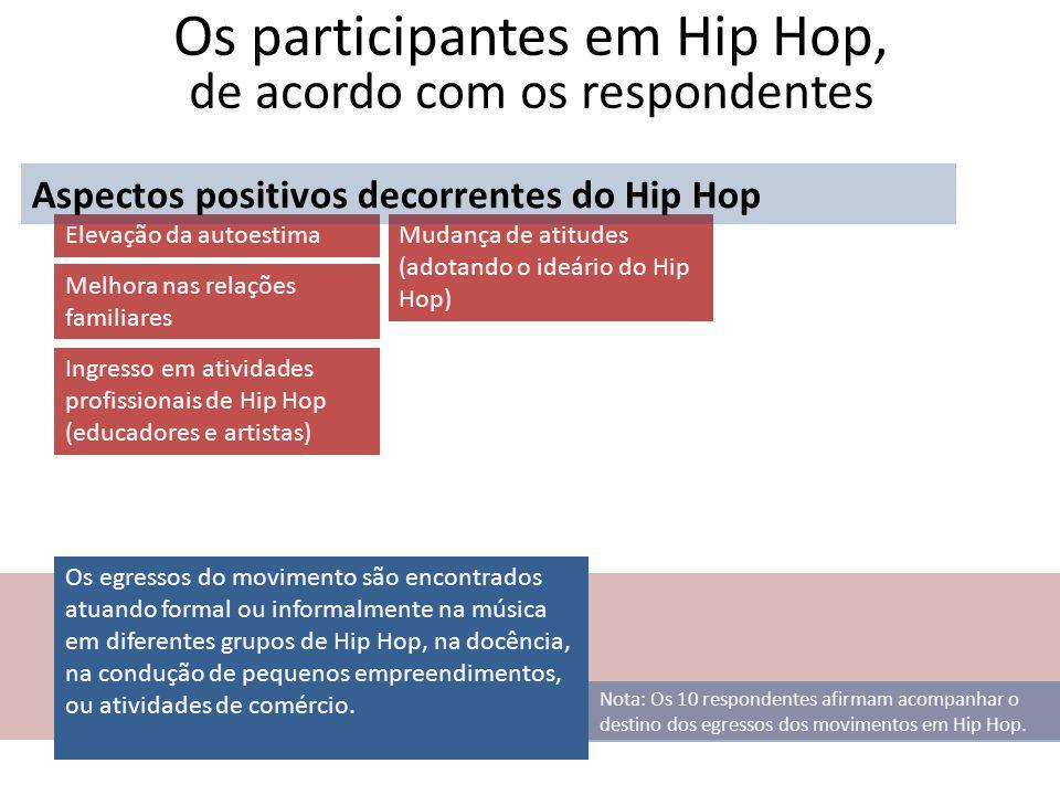 Os participantes em Hip Hop, de acordo com os respondentes Os egressos do movimento são encontrados atuando formal ou informalmente na música em diferentes grupos de Hip Hop, na docência, na condução de pequenos empreendimentos, ou atividades de comércio.