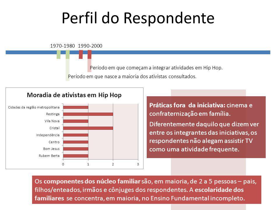 Perfil do Respondente 1970-1980 1990-2000 Período em que começam a integrar atividades em Hip Hop.