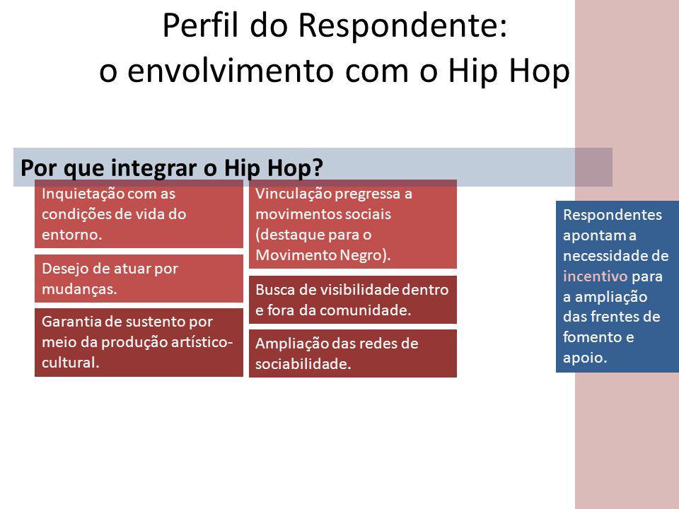Perfil do Respondente: o envolvimento com o Hip Hop Inquietação com as condições de vida do entorno.