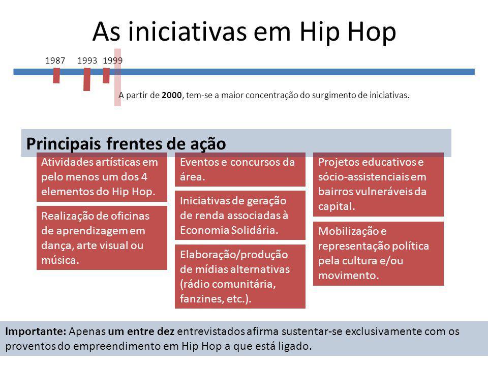 As iniciativas em Hip Hop 1987 1993 1999 A partir de 2000, tem-se a maior concentração do surgimento de iniciativas.