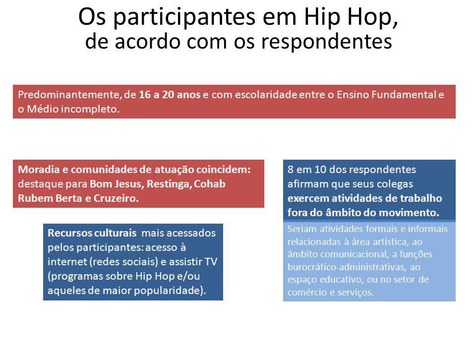 Os participantes em Hip Hop, de acordo com os respondentes Predominantemente, de 16 a 20 anos e com escolaridade entre o Ensino Fundamental e o Médio incompleto.