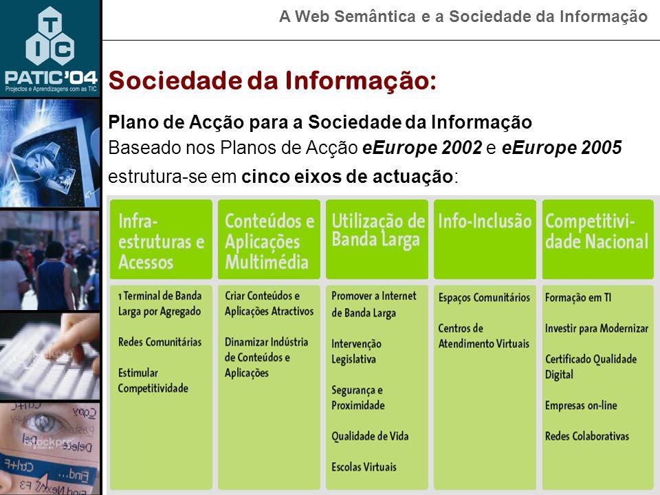 A Web Semântica e a Sociedade da Informação Tecnologias (infra-estruturas e acessos) Conteúdos e aplicações multimédia Formação (com motivação) SI € € € Sociedade da Informação: Factores críticos de sucesso